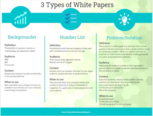 3 Types of White Papers